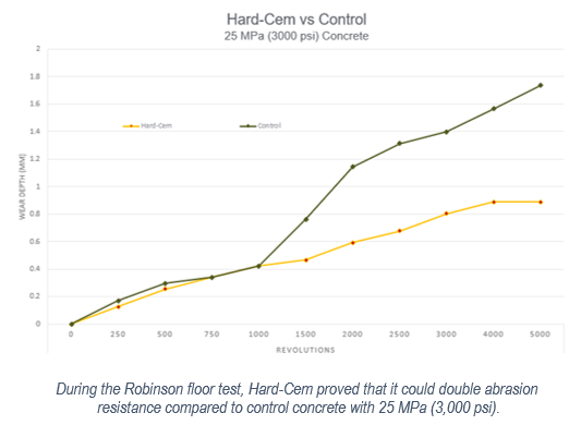 During the Robinson floor test, Hard-Cem proved that it could double abrasion resistance compared to control concrete with 25 MPa (3,000 psi).